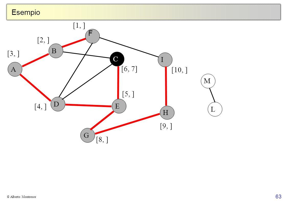 Esempio [1, ] F [2, ] B [3, ] C I A [6, 7] [10, ] M [5, ] D E [4, ] L